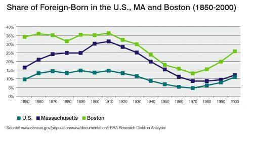Boston Chart